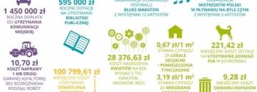 Infografoka prezentują strukturę dochodów i wydatków budżetu miejskiego w Augustowie